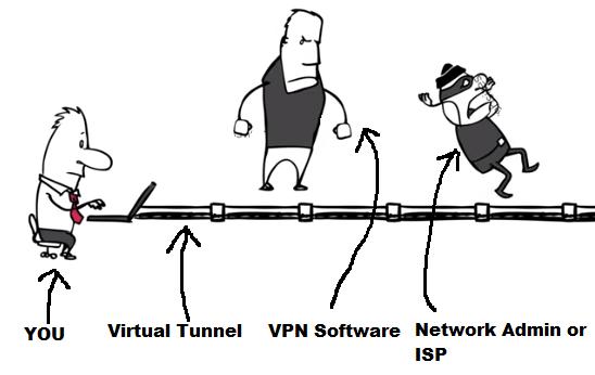 معیار کاربران برای استفاده VPN چیست؟